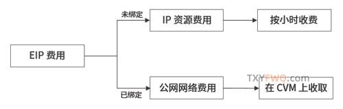 腾讯云传统账户类型EIP费用