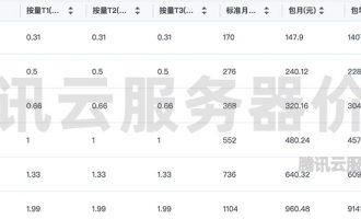 2021腾讯云服务器收费价格表(CPU/内存/带宽/磁盘)
